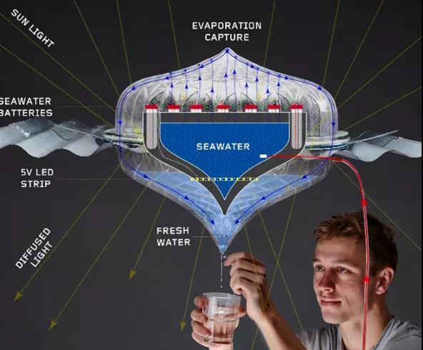 这个神器不用电就能制造淡水和发电