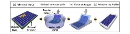 柔软太阳能电池-产品描述-玩意儿