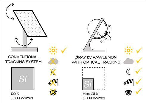 球形透镜太阳能发电系统-产品详情-玩意儿